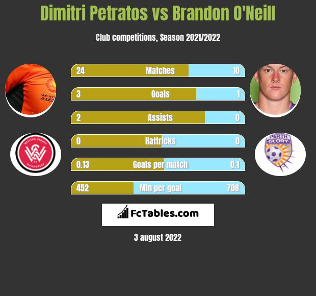 Dimitri Petratos infographic statistics for Pohang Steelers
