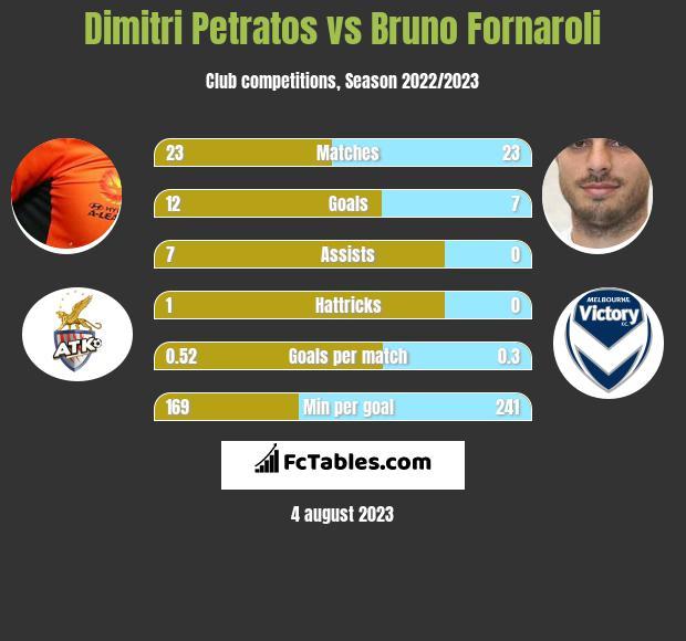 Dimitri Petratos vs Bruno Fornaroli h2h player stats