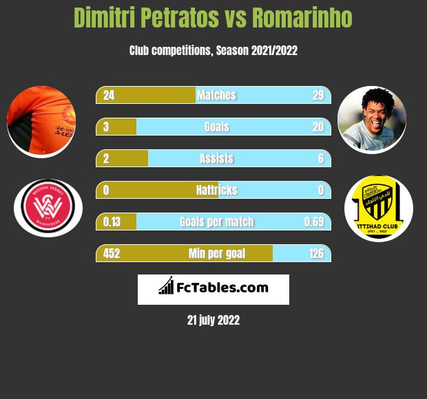 Dimitri Petratos vs Romarinho h2h player stats