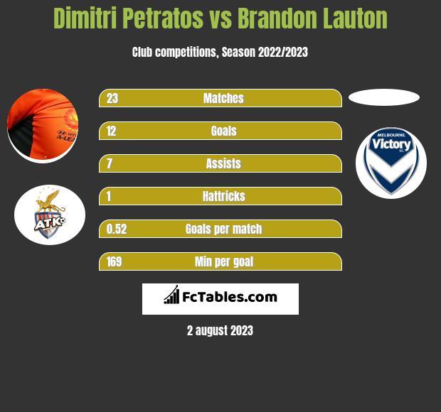 Dimitri Petratos vs Brandon Lauton infographic