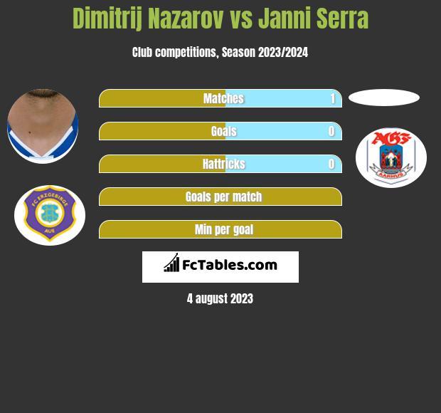 Dimitrij Nazarov vs Janni Serra h2h player stats