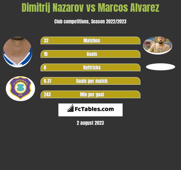 Dimitrij Nazarov vs Marcos Alvarez h2h player stats