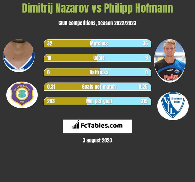 Dimitrij Nazarov vs Philipp Hofmann h2h player stats