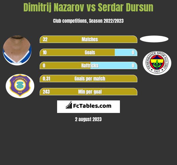 Dimitrij Nazarov vs Serdar Dursun h2h player stats