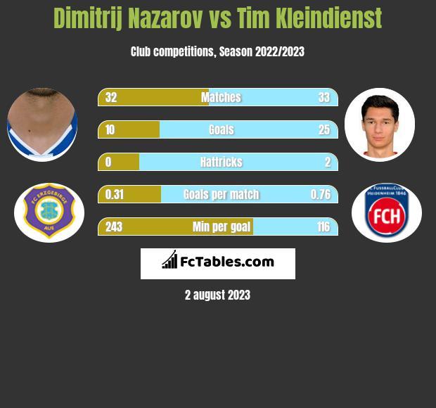 Dimitrij Nazarov vs Tim Kleindienst h2h player stats