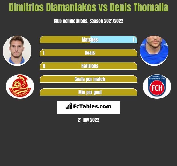Dimitrios Diamantakos vs Denis Thomalla infographic