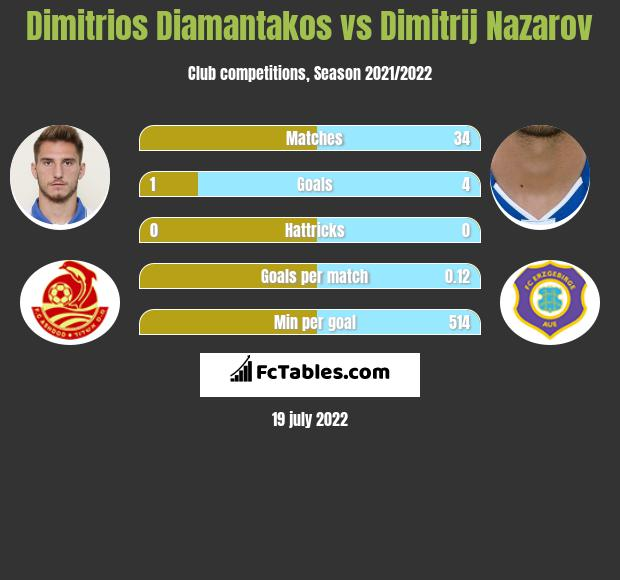 Dimitrios Diamantakos vs Dimitrij Nazarov h2h player stats