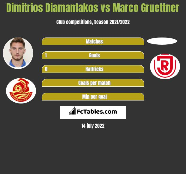 Dimitrios Diamantakos vs Marco Gruettner h2h player stats