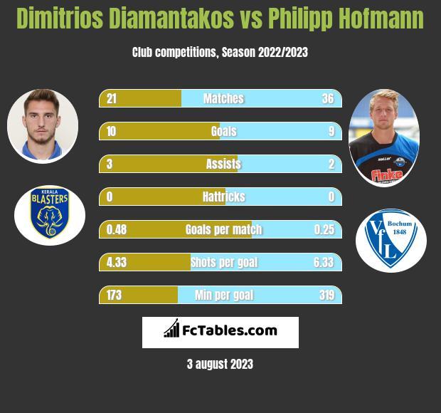 Dimitrios Diamantakos vs Philipp Hofmann infographic