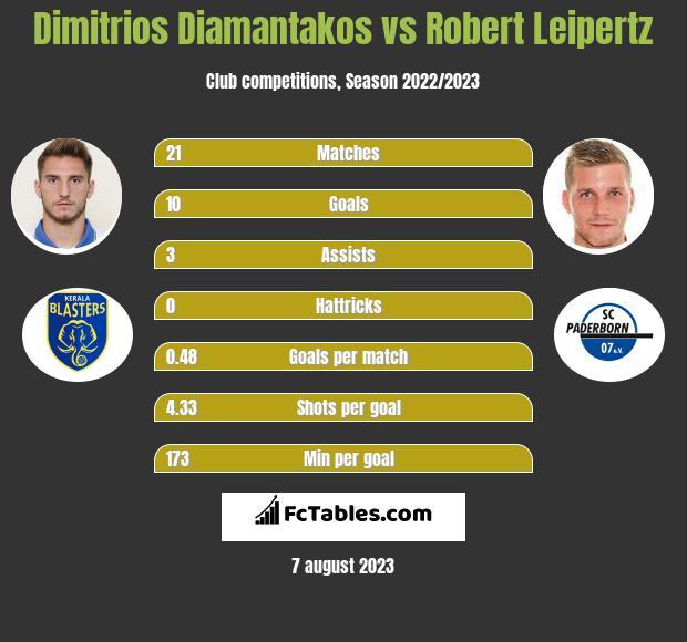 Dimitrios Diamantakos vs Robert Leipertz h2h player stats