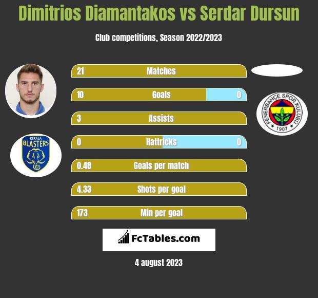 Dimitrios Diamantakos vs Serdar Dursun h2h player stats
