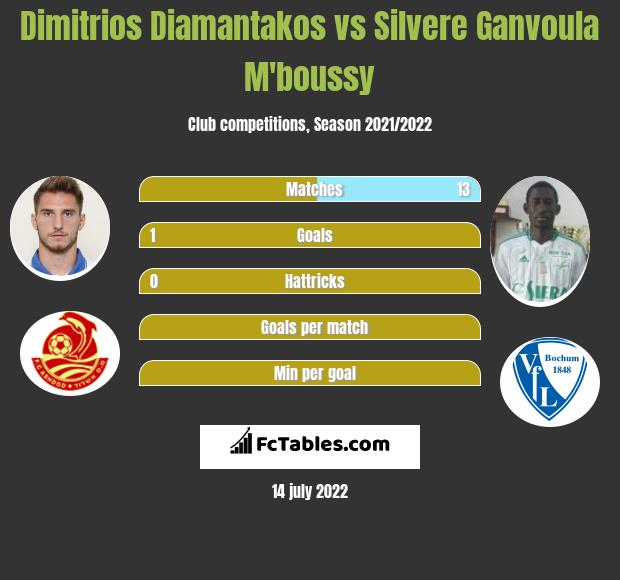 Dimitrios Diamantakos vs Silvere Ganvoula M'boussy h2h player stats