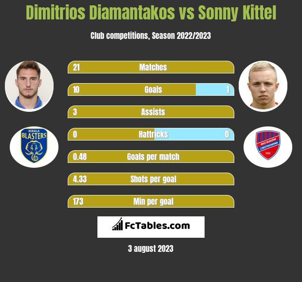 Dimitrios Diamantakos vs Sonny Kittel h2h player stats