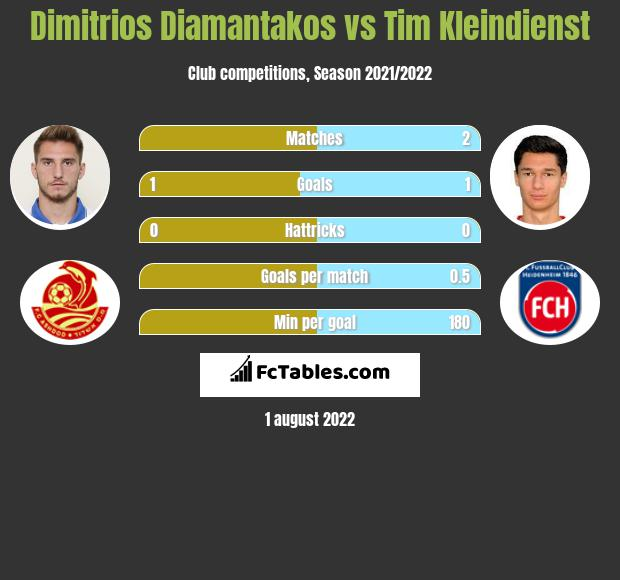 Dimitrios Diamantakos vs Tim Kleindienst h2h player stats