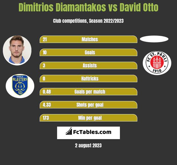 Dimitrios Diamantakos vs David Otto infographic