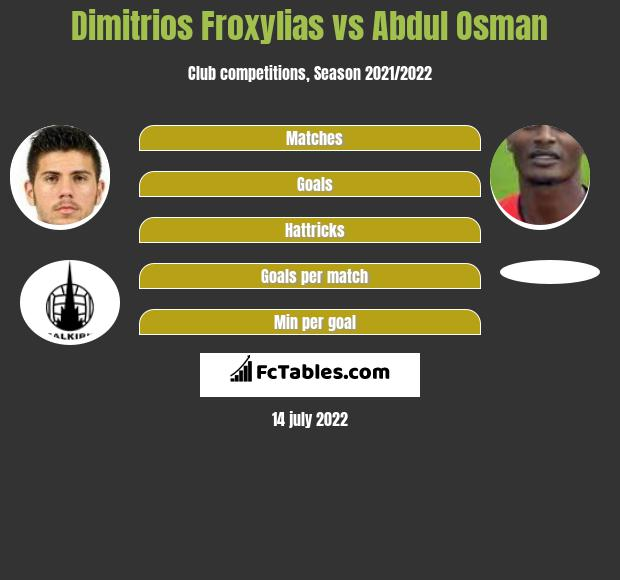 Dimitrios Froxylias vs Abdul Osman infographic