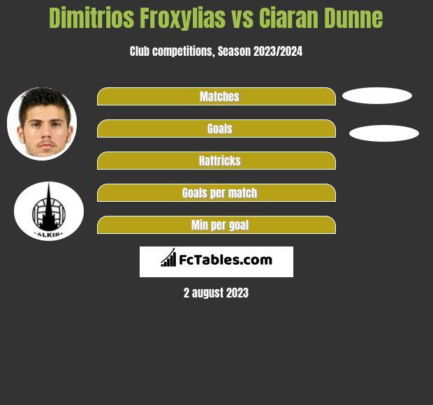 Dimitrios Froxylias vs Ciaran Dunne infographic