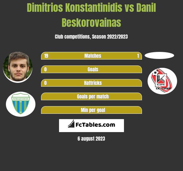 Dimitrios Konstantinidis vs Danil Beskorovainas infographic