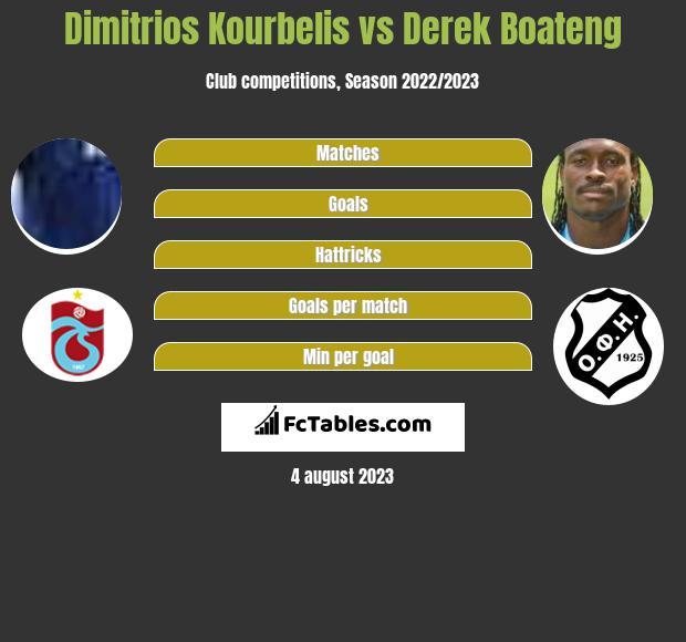 Dimitrios Kourbelis vs Derek Boateng infographic