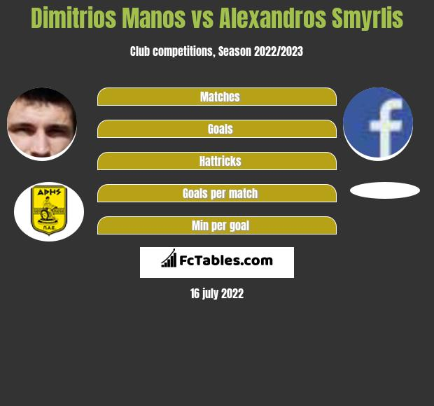 Dimitrios Manos vs Alexandros Smyrlis h2h player stats