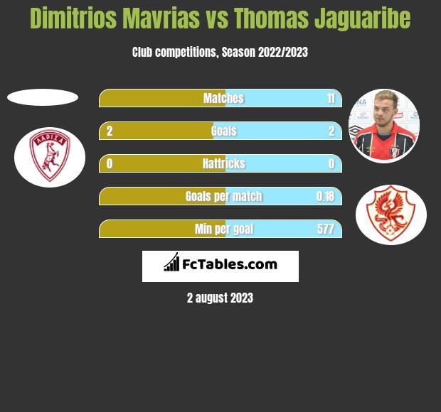 Dimitrios Mavrias vs Thomas Jaguaribe h2h player stats