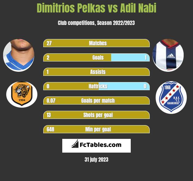 Dimitrios Pelkas vs Adil Nabi infographic