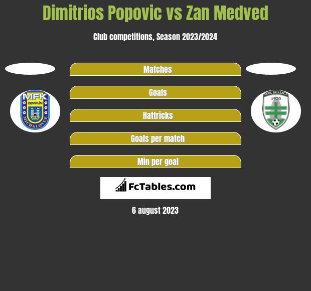 Dimitrios Popovic vs Zan Medved h2h player stats