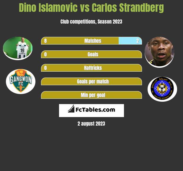 Dino Islamovic vs Carlos Strandberg h2h player stats