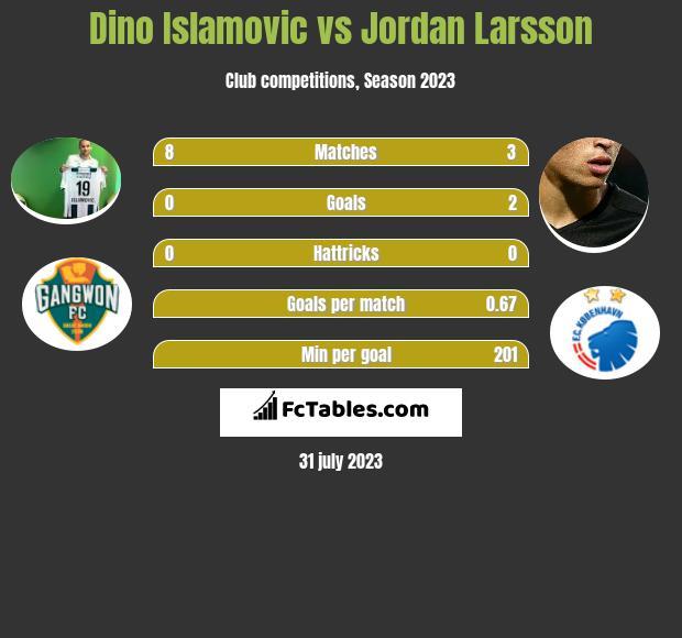Dino Islamovic vs Jordan Larsson h2h player stats