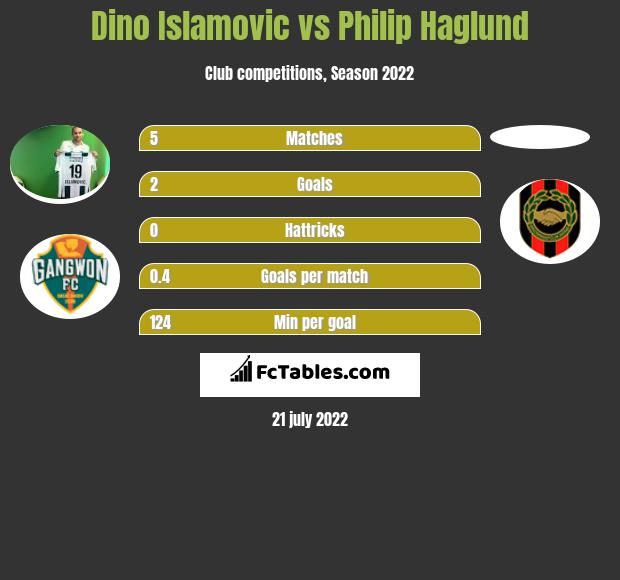 Dino Islamovic vs Philip Haglund h2h player stats