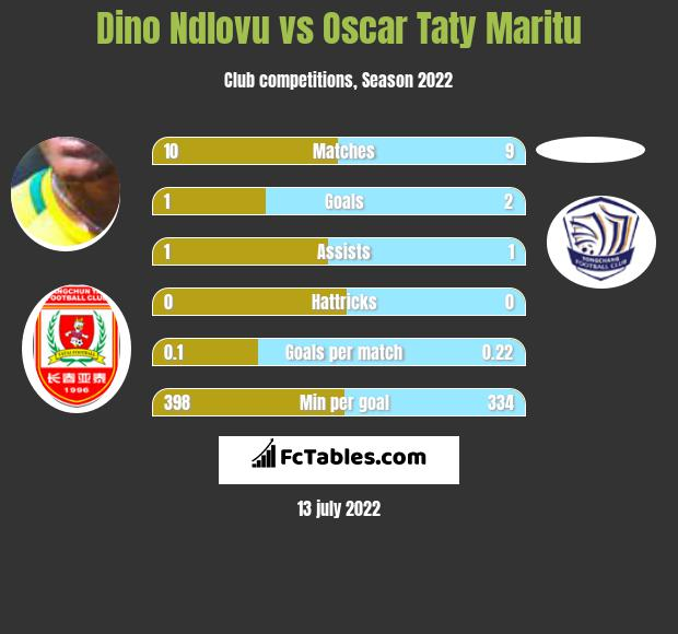 Dino Ndlovu vs Oscar Taty Maritu h2h player stats