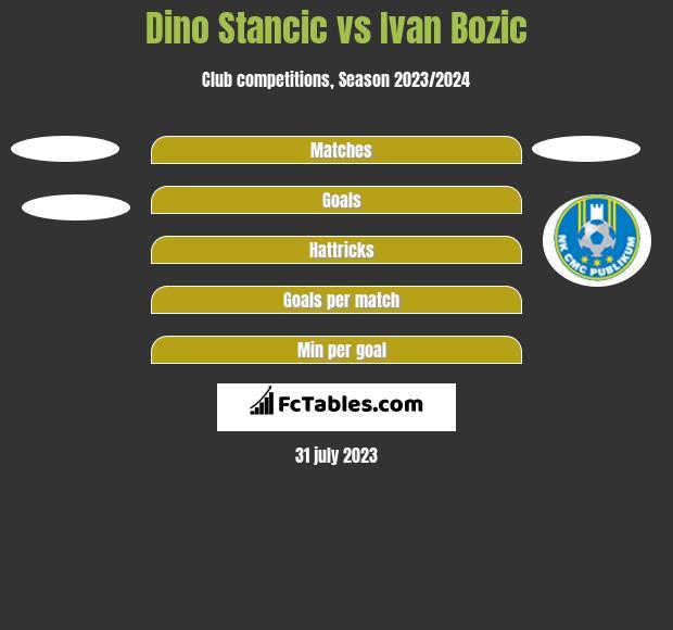 Dino Stancic vs Ivan Bozic h2h player stats