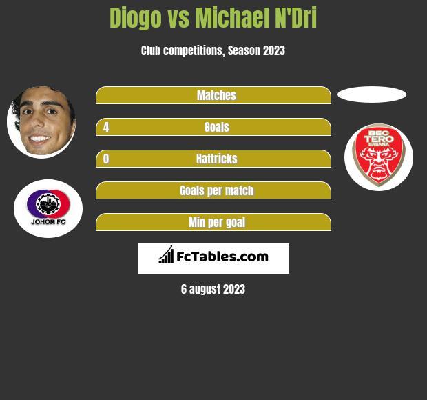 Diogo vs Michael N'Dri infographic
