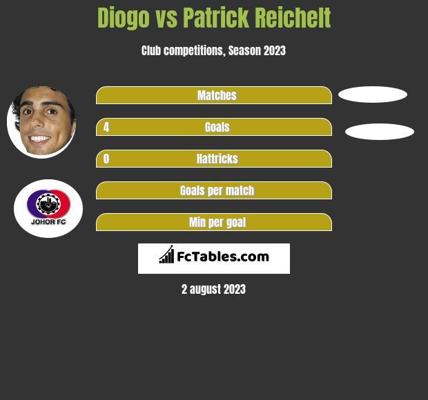 Diogo vs Patrick Reichelt infographic