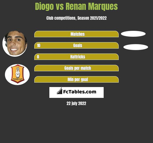 Diogo vs Renan Marques h2h player stats