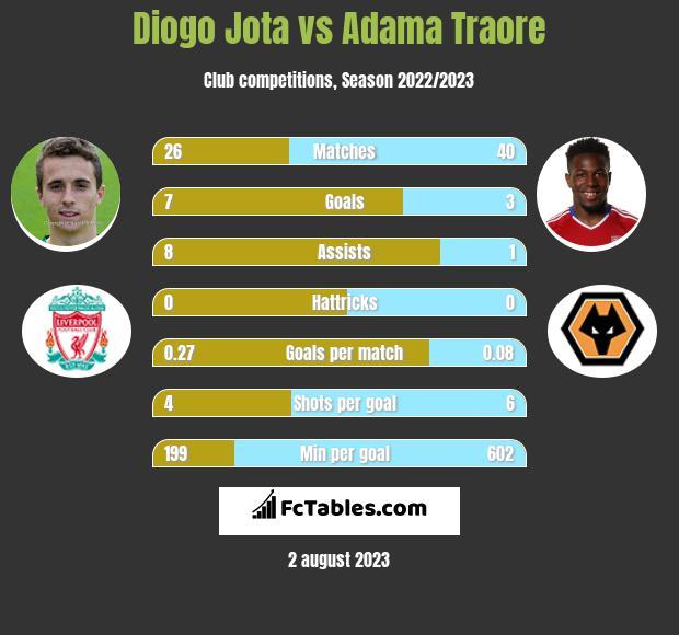 Diogo Jota vs Adama Traore infographic