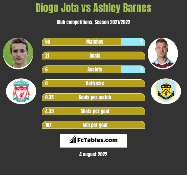 Diogo Jota infographic statistics for Wolverhampton Wanderers