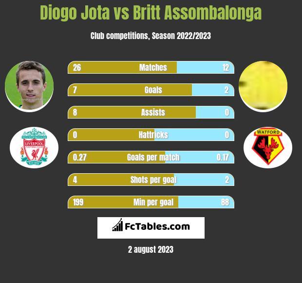 Diogo Jota vs Britt Assombalonga h2h player stats