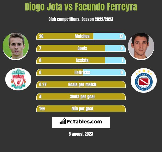 Diogo Jota vs Facundo Ferreyra infographic