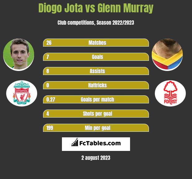 Diogo Jota vs Glenn Murray infographic