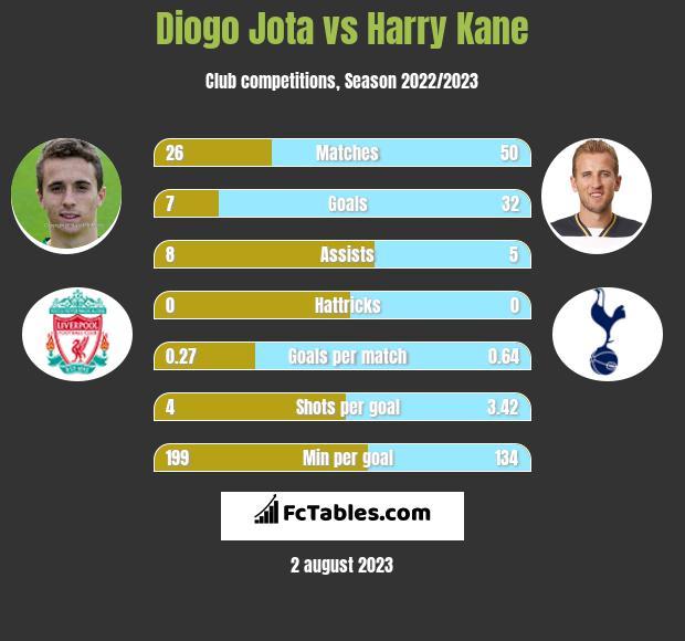 Diogo Jota vs Harry Kane infographic