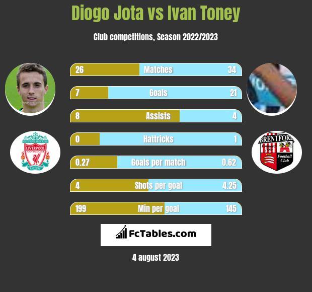 Diogo Jota vs Ivan Toney infographic