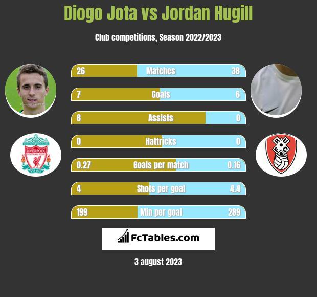 Diogo Jota vs Jordan Hugill h2h player stats