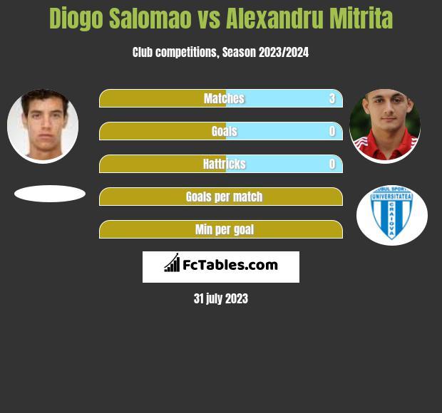 Diogo Salomao vs Alexandru Mitrita h2h player stats