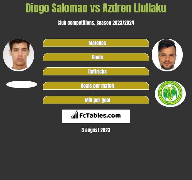 Diogo Salomao vs Azdren Llullaku h2h player stats