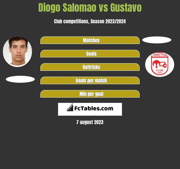 Diogo Salomao vs Gustavo