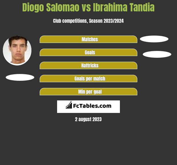 Diogo Salomao vs Ibrahima Tandia h2h player stats