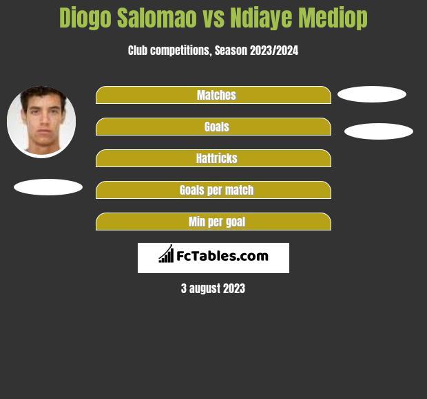 Diogo Salomao vs Ndiaye Mediop h2h player stats