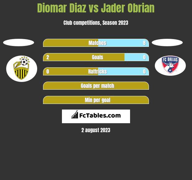 Diomar Diaz vs Jader Obrian h2h player stats