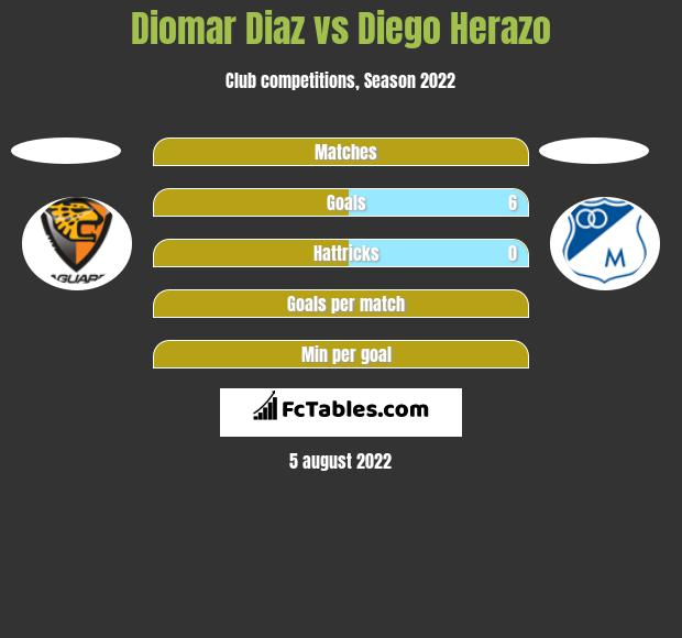 Diomar Diaz vs Diego Herazo h2h player stats